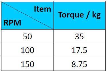 Fairway Electronic Features of Brushless Motor